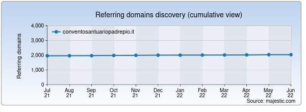 Referring domains for conventosantuariopadrepio.it by Majestic Seo