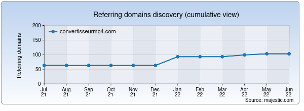 Referring domains for convertisseurmp4.com by Majestic Seo