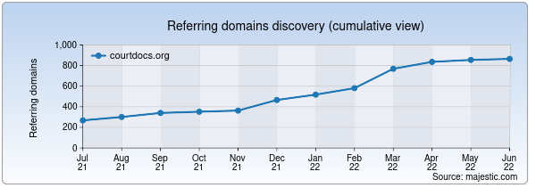 Referring domains for courtdocs.org by Majestic Seo