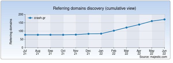Referring domains for crash.gr by Majestic Seo