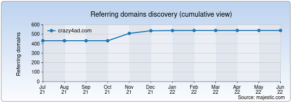Referring domains for crazy4ad.com by Majestic Seo