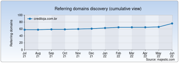 Referring domains for crediloja.com.br by Majestic Seo