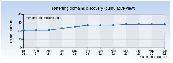 Referring domains for creditofamiliarpr.com by Majestic Seo