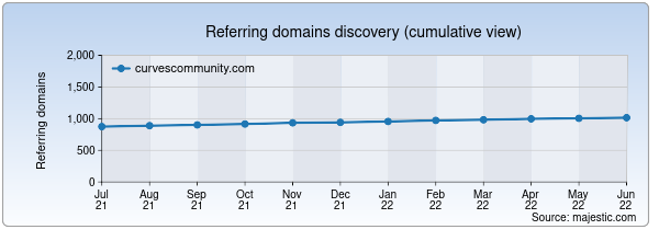 Referring domains for curvescommunity.com by Majestic Seo
