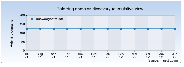 Referring domains for daewoogentra.info by Majestic Seo