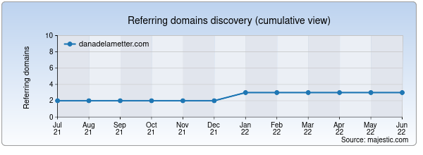 Referring domains for danadelametter.com by Majestic Seo