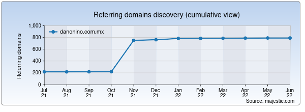 Referring domains for danonino.com.mx by Majestic Seo