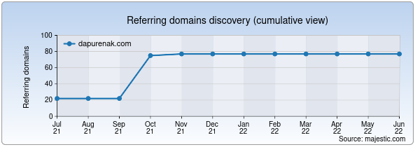 Referring domains for dapurenak.com by Majestic Seo
