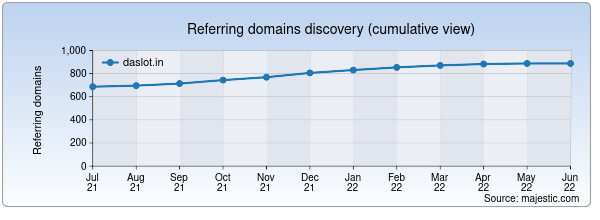 Referring domains for daslot.in by Majestic Seo
