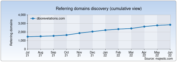 Referring domains for dborevelations.com by Majestic Seo