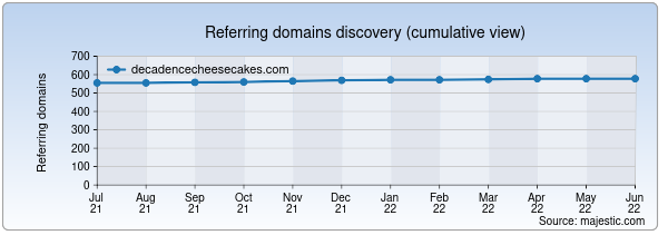 Referring domains for decadencecheesecakes.com by Majestic Seo