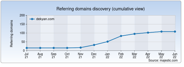 Referring domains for dekyan.com by Majestic Seo