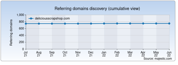 Referring domains for deliciousscrapshop.com by Majestic Seo