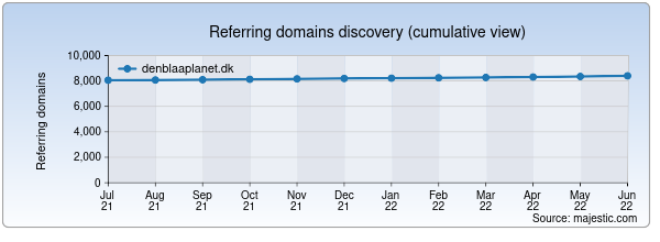 Referring domains for denblaaplanet.dk by Majestic Seo