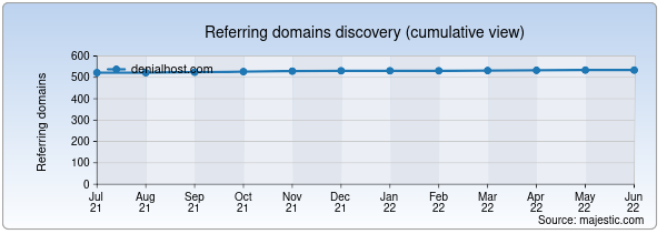 Referring domains for denialhost.com by Majestic Seo