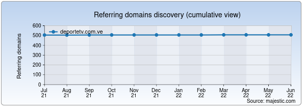 Referring domains for deportetv.com.ve by Majestic Seo