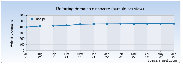 Referring domains for des.pl by Majestic Seo