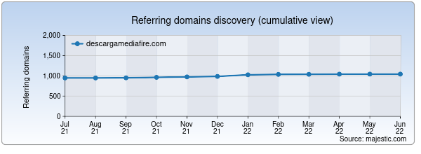 Referring domains for descargamediafire.com by Majestic Seo
