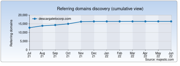 Referring domains for descargatelocorp.com by Majestic Seo