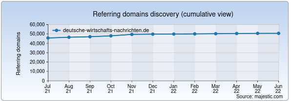 Referring domains for deutsche-wirtschafts-nachrichten.de by Majestic Seo