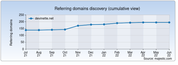 Referring domains for devinette.net by Majestic Seo