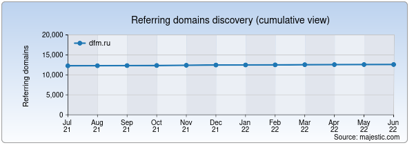 Referring domains for dfm.ru by Majestic Seo