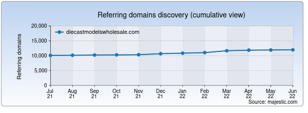 Referring domains for diecastmodelswholesale.com by Majestic Seo
