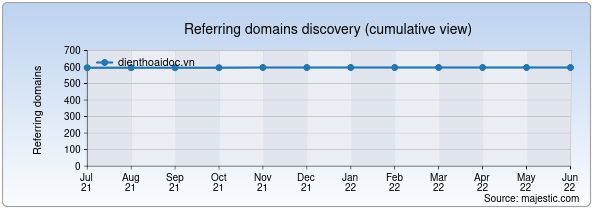 Referring domains for dienthoaidoc.vn by Majestic Seo