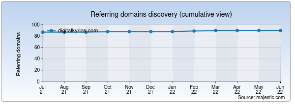 Referring domains for digitalkyrios.com by Majestic Seo
