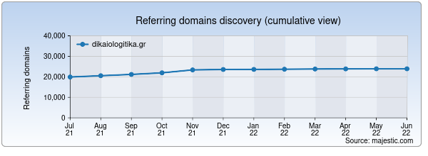 Referring domains for dikaiologitika.gr by Majestic Seo
