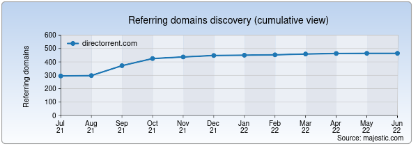Referring domains for directorrent.com by Majestic Seo
