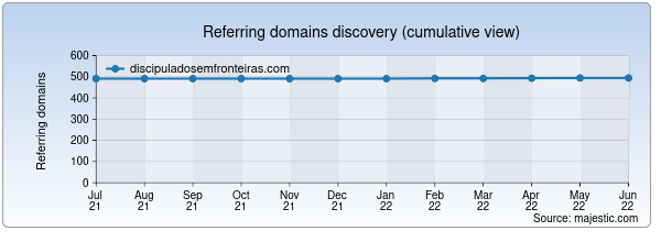 Referring domains for discipuladosemfronteiras.com by Majestic Seo