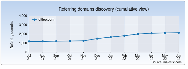 Referring domains for ditlep.com by Majestic Seo