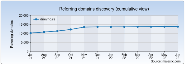 Referring domains for dnevno.rs by Majestic Seo