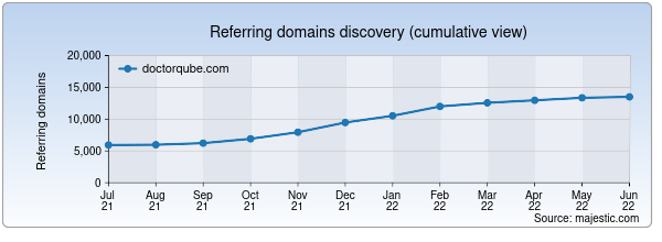 Referring domains for doctorqube.com by Majestic Seo