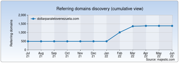 Referring domains for dollarparalelovenezuela.com by Majestic Seo