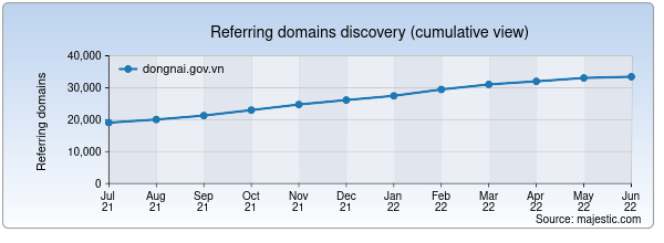 Referring domains for dongnai.gov.vn by Majestic Seo
