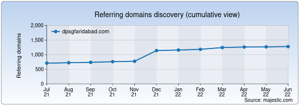 Referring domains for dpsgfaridabad.com by Majestic Seo