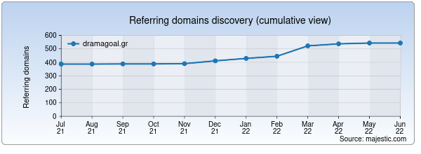 Referring domains for dramagoal.gr by Majestic Seo