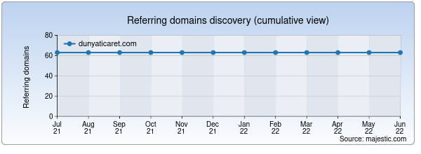 Referring domains for dunyaticaret.com by Majestic Seo