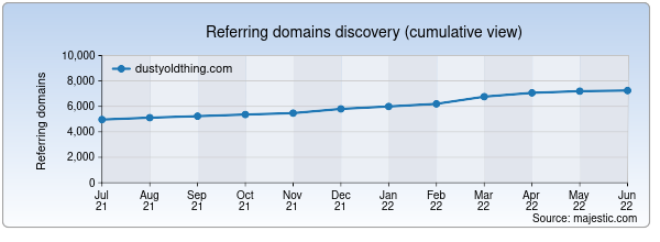 Referring domains for dustyoldthing.com by Majestic Seo