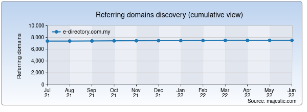 Referring domains for e-directory.com.my by Majestic Seo