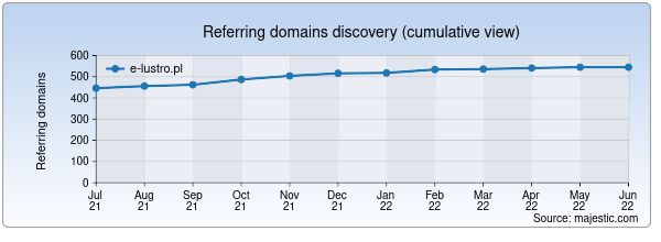 Referring domains for e-lustro.pl by Majestic Seo
