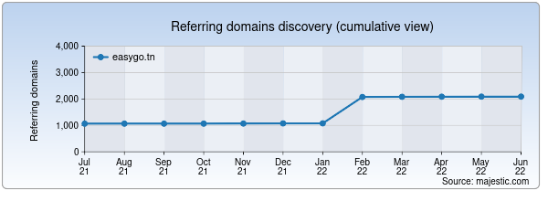 Referring domains for easygo.tn by Majestic Seo