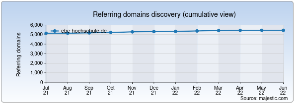 Referring domains for ebc-hochschule.de by Majestic Seo