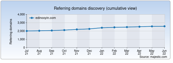 Referring domains for edinooyin.com by Majestic Seo