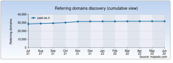 Referring domains for edu.uast.ac.ir by Majestic Seo