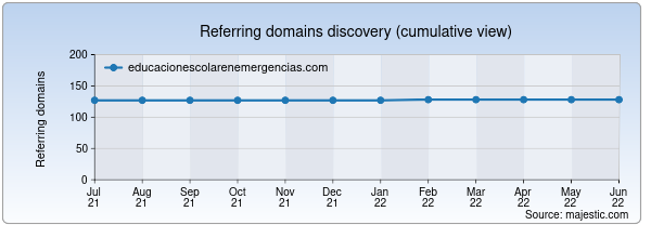 Referring domains for educacionescolarenemergencias.com by Majestic Seo