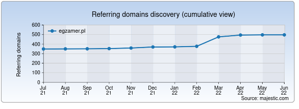 Referring domains for egzamer.pl by Majestic Seo