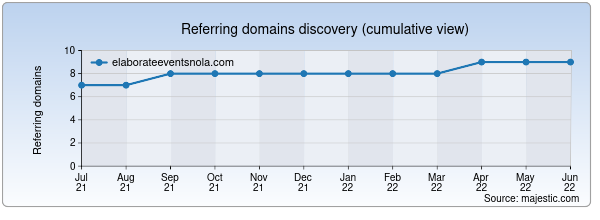 Referring domains for elaborateeventsnola.com by Majestic Seo